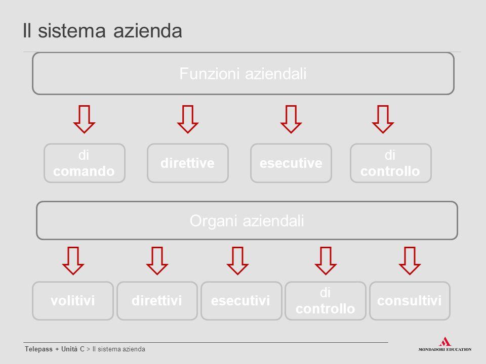 Funzioni aziendali di controllo esecutivedirettive di comando Organi aziendali consultivi di controllo esecutividirettivivolitivi Il sistema azienda T