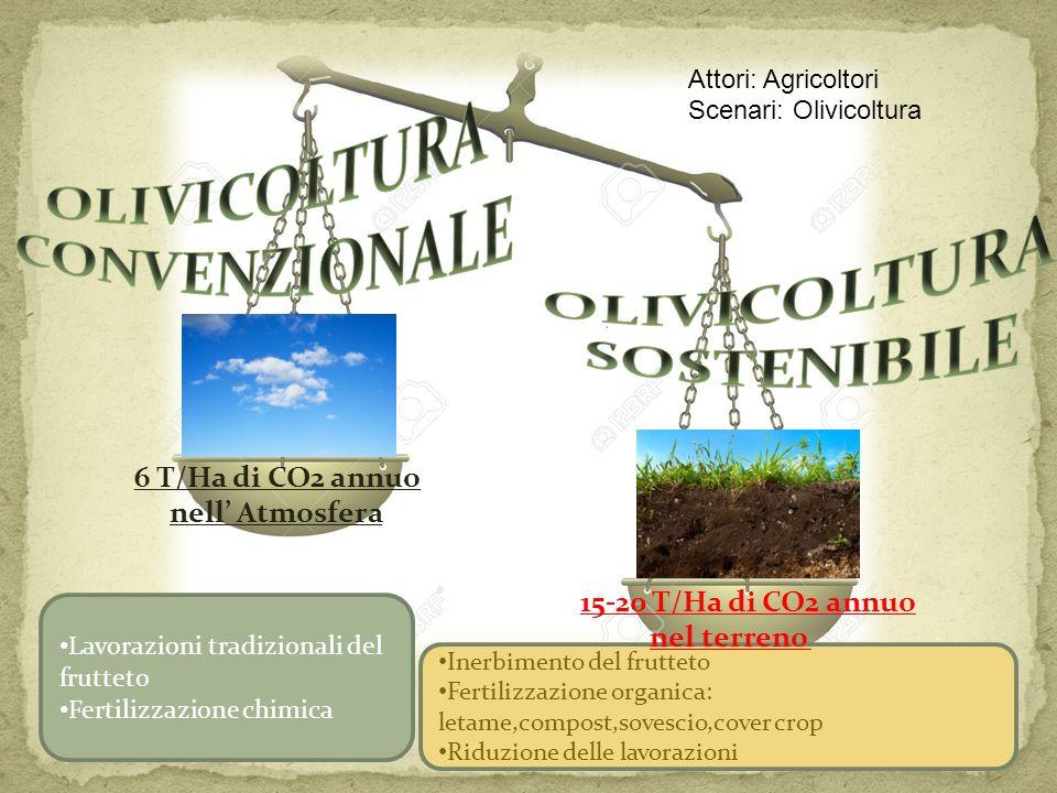 Inerbimento del frutteto Fertilizzazione organica: letame,compost,sovescio,cover crop Riduzione delle lavorazioni Lavorazioni tradizionali del fruttet