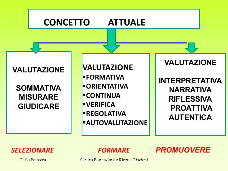Centro Formazione e Ricerca Lisciani CO CONCETTO ATTUALE VALUTAZIONE SOMMATIVA MISURARE GIUDICARE VALUTAZIONE INTERPRETATIVA NARRATIVA RIFLESSIVA PROA