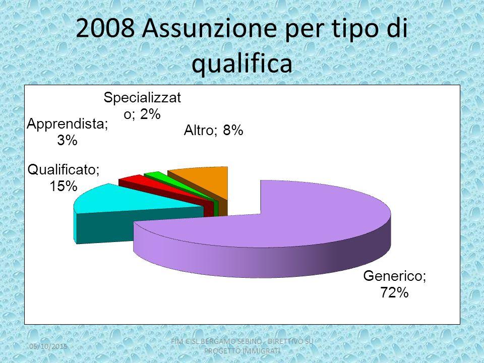 2008 Assunzione per tipo di qualifica 05/10/2015 FIM CISL BERGAMO SEBINO - DIRETTIVO SU PROGETTO IMMIGRATI