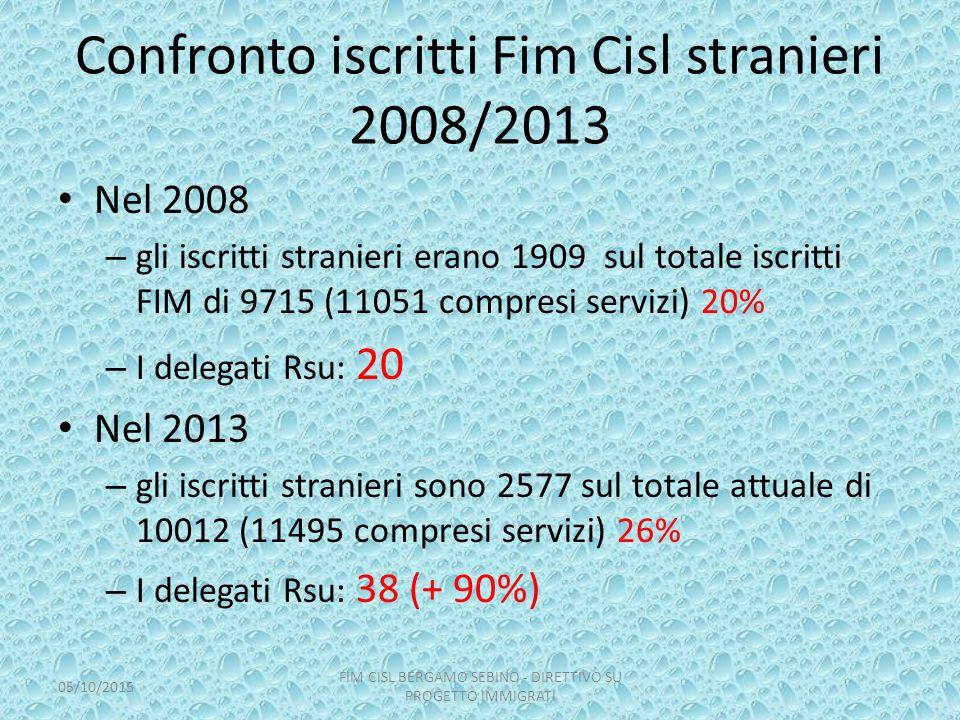 Confronto iscritti Fim Cisl stranieri 2008/2013 Nel 2008 – gli iscritti stranieri erano 1909 sul totale iscritti FIM di 9715 (11051 compresi servizi)