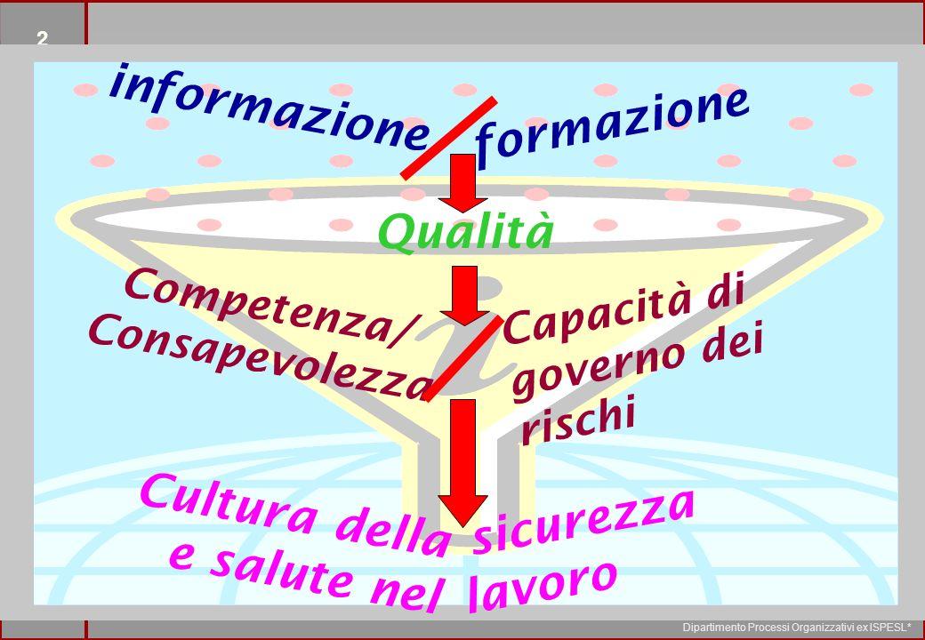 2 Dipartimento Processi Organizzativi ex ISPESL* inizio formazione Competenza/ Consapevolezza Capacità di governo dei rischi Cultura della e salute nel sicurezza lavoro informazione Qualità