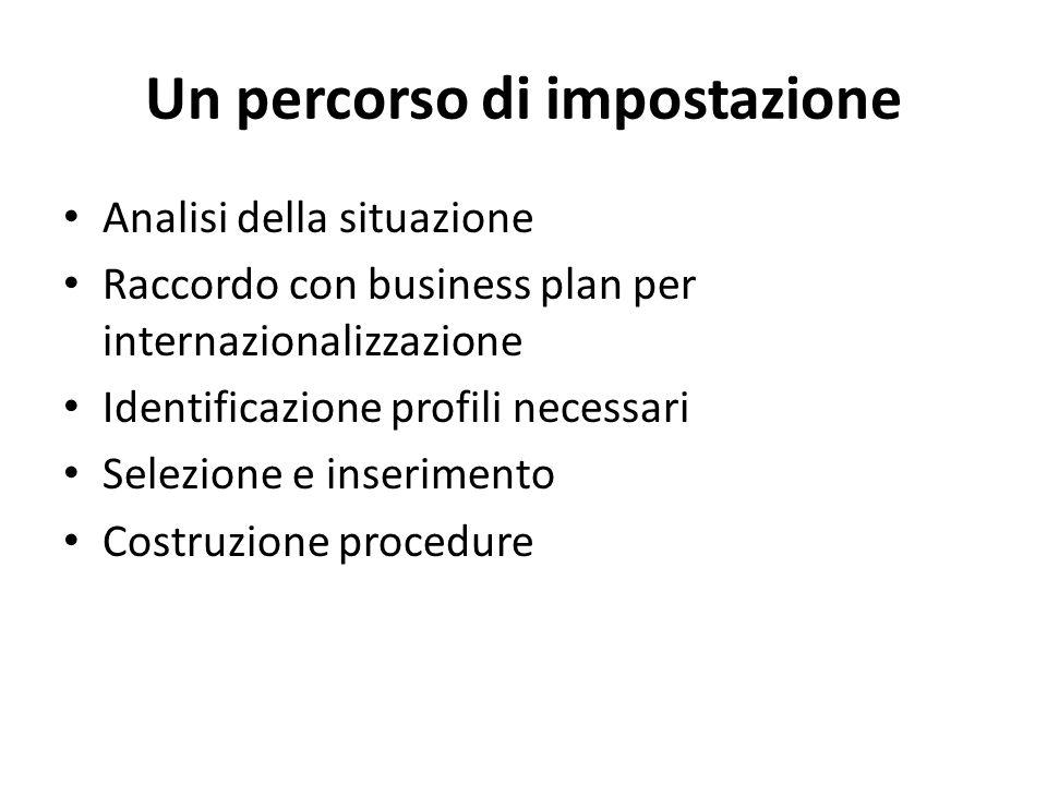 Un percorso di impostazione Analisi della situazione Raccordo con business plan per internazionalizzazione Identificazione profili necessari Selezione e inserimento Costruzione procedure