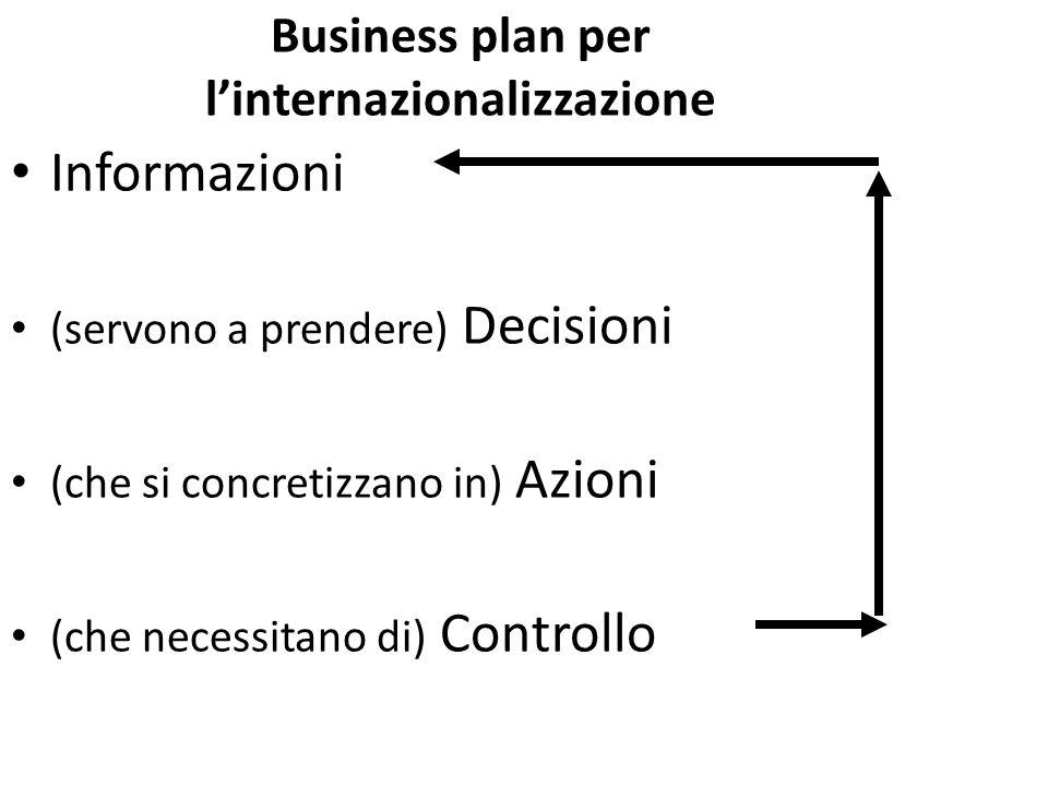 Business plan per l'internazionalizzazione Informazioni (servono a prendere) Decisioni (che si concretizzano in) Azioni (che necessitano di) Controllo