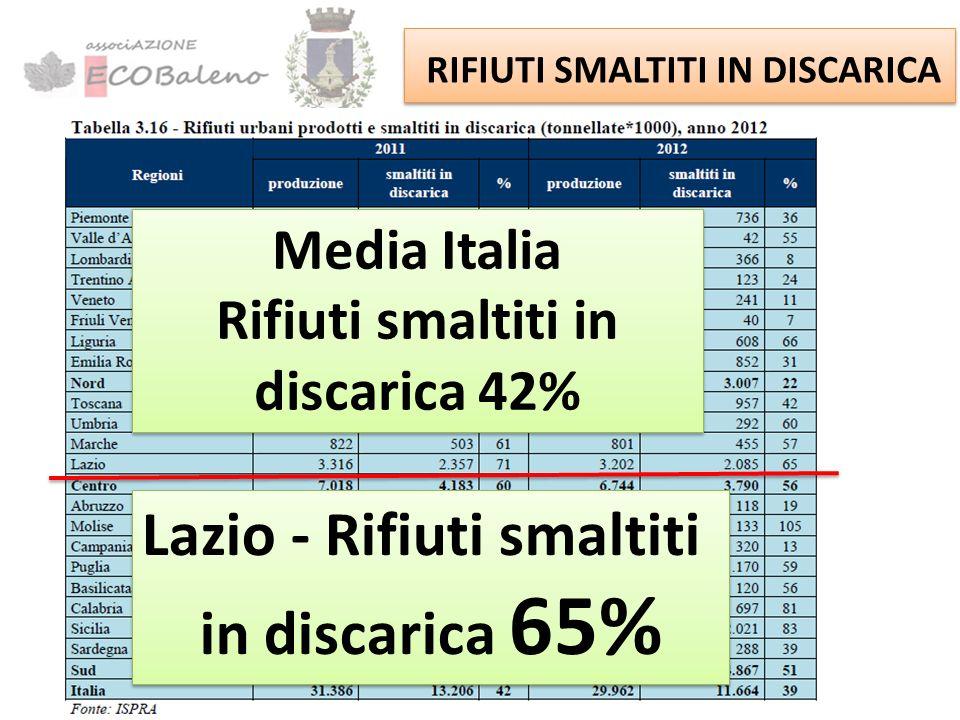 QUANTI RIFIUTI PRODUCIAMO? Media Italia 524 kg/abitante per anno (anno 2012) Lazio 582 kg/abitante per anno (anno 2012) Lazio 582 kg/abitante per anno
