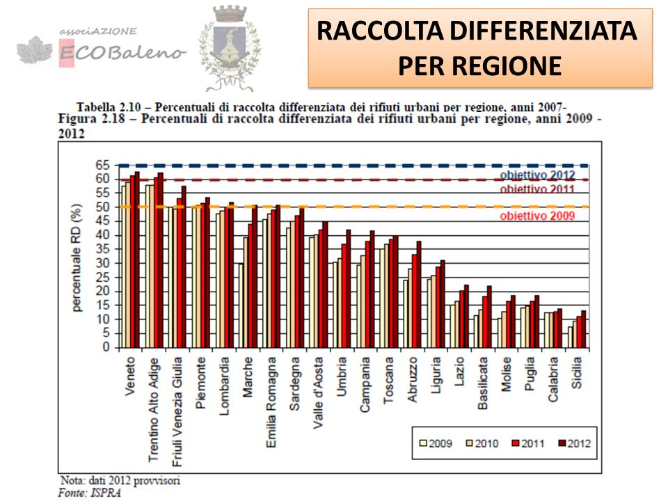 CARTINA RACCOLTA DIFFERENZIATA PER REGIONE CARTINA RACCOLTA DIFFERENZIATA PER REGIONE Media Italia Raccolta Differenziata 35% Media Italia Raccolta Differenziata 35% Lazio Raccolta Differenziata 22,1% Lazio Raccolta Differenziata 22,1%