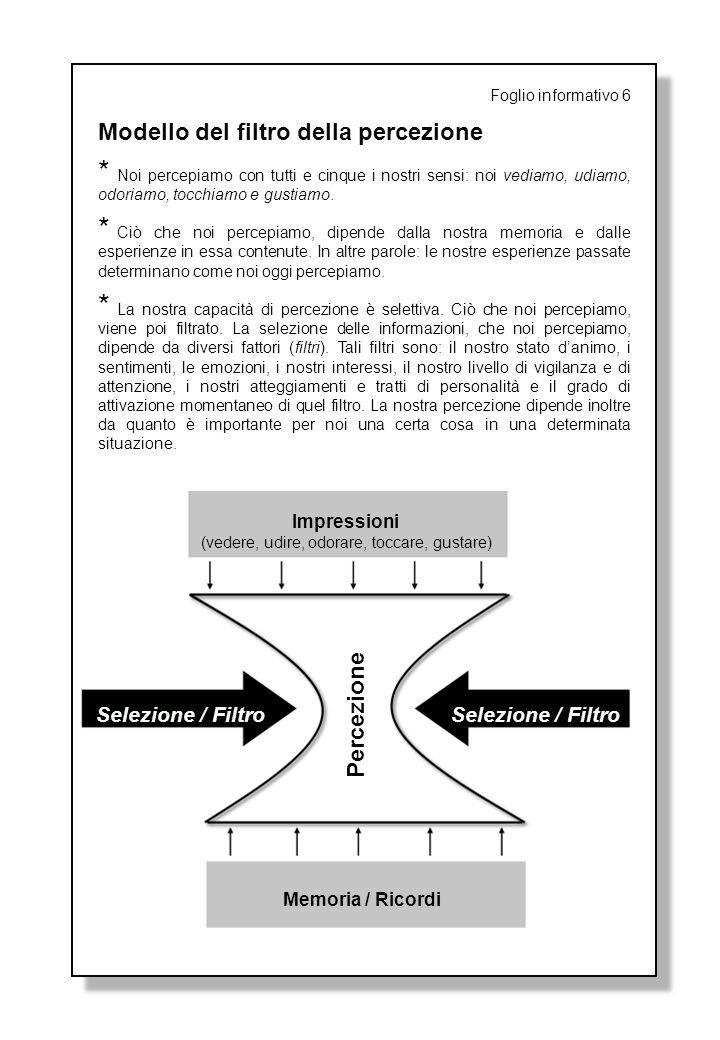 Foglio informativo 6 Modello del filtro della percezione * Noi percepiamo con tutti e cinque i nostri sensi: noi vediamo, udiamo, odoriamo, tocchiamo
