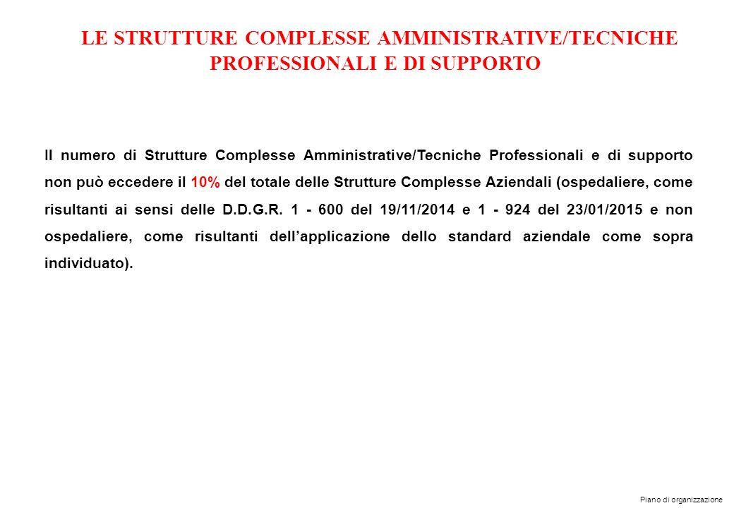 Piano di organizzazione LE STRUTTURE COMPLESSE AMMINISTRATIVE/TECNICHE PROFESSIONALI E DI SUPPORTO Il numero di Strutture Complesse Amministrative/Tec