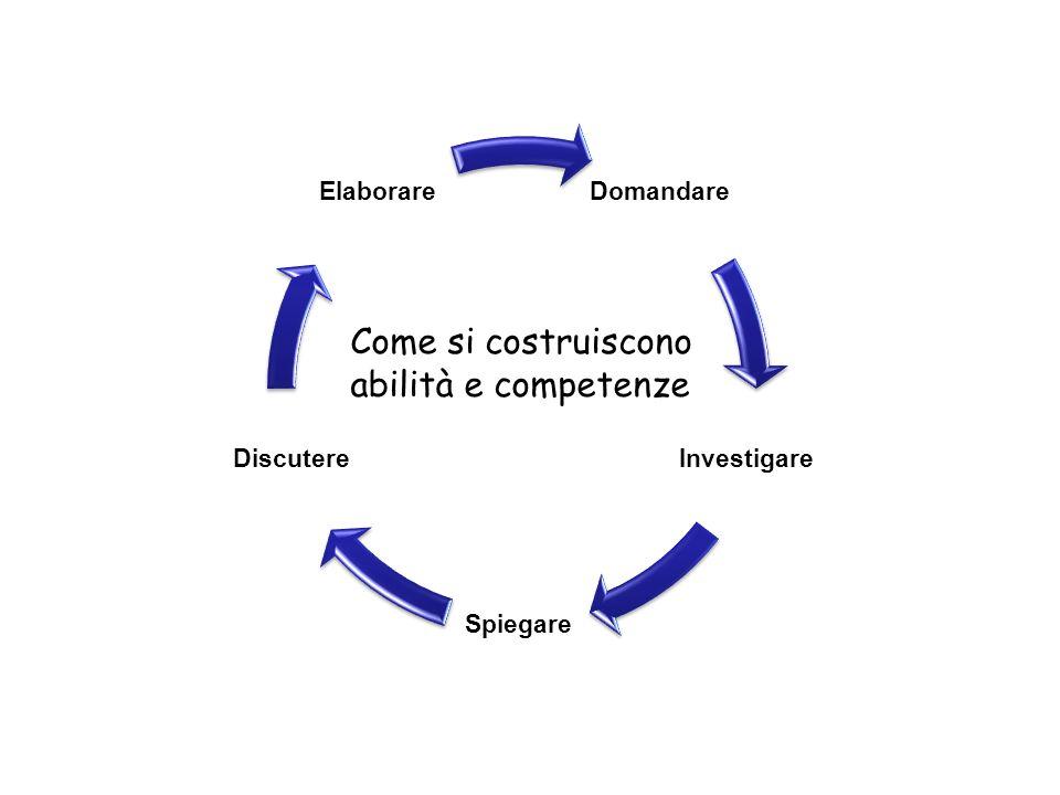 Domandare Investigare Spiegare Discutere Elaborare Come si costruiscono abilità e competenze