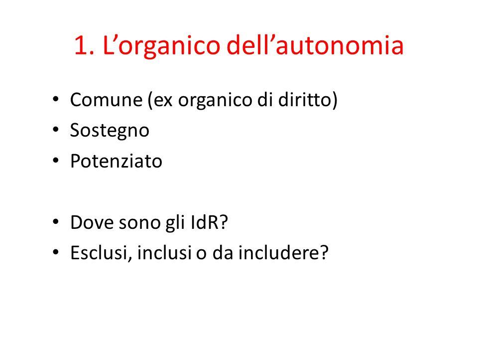 1. L'organico dell'autonomia Comune (ex organico di diritto) Sostegno Potenziato Dove sono gli IdR? Esclusi, inclusi o da includere?