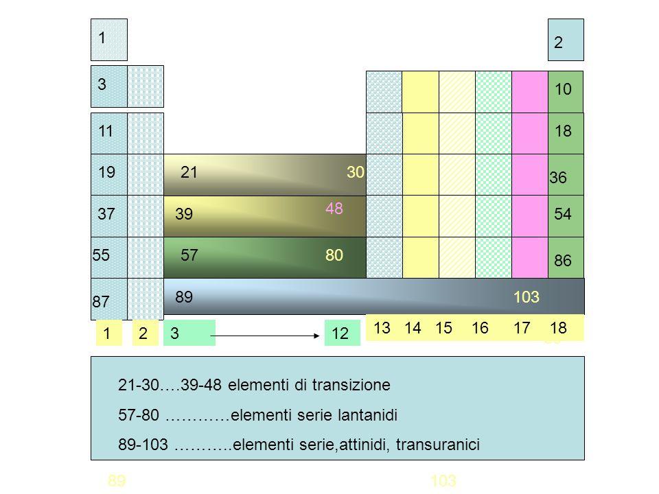 1 2 3 11 10 18 19 36 3754 55 86 87 2130 39 48 57 80 103 89103 80 89103 21-30….39-48 elementi di transizione 57-80 …………elementi serie lantanidi 89-103 ………..elementi serie,attinidi, transuranici 12 131415161718 312