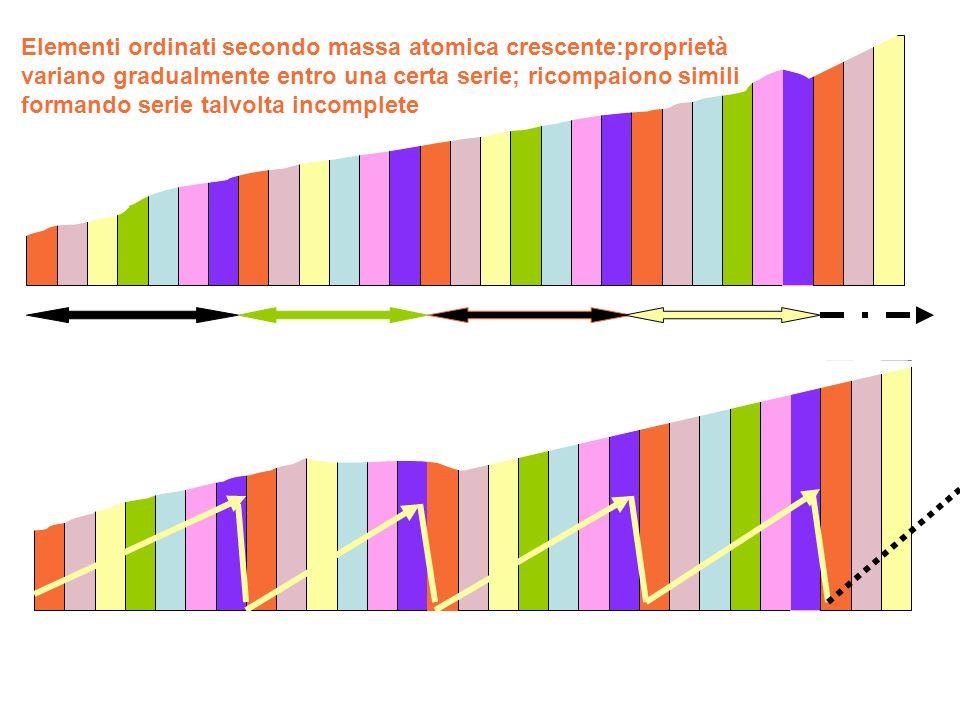 Elementi ordinati secondo massa atomica crescente:proprietà variano gradualmente entro una certa serie; ricompaiono simili formando serie talvolta incomplete