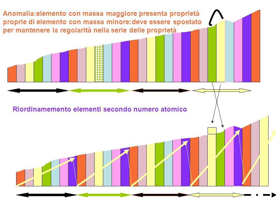 Anomalia:elemento con massa maggiore presenta proprietà proprie di elemento con massa minore:deve essere spostato per mantenere la regolarità nella serie delle proprietà Riordinamemento elementi secondo numero atomico