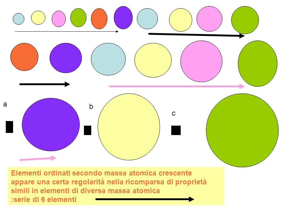 a b c In a manca l'elemento che, se la regolarità nella ricomparsa delle proprietà varia con il variare della massa atomica, dovrebbe essere simile agli elementi in rosso,data la sua posizione di massa intermedia tra verde e blu Cercandolo, in base alle attese proprietà, è stato scoperto..e così per altri b,c