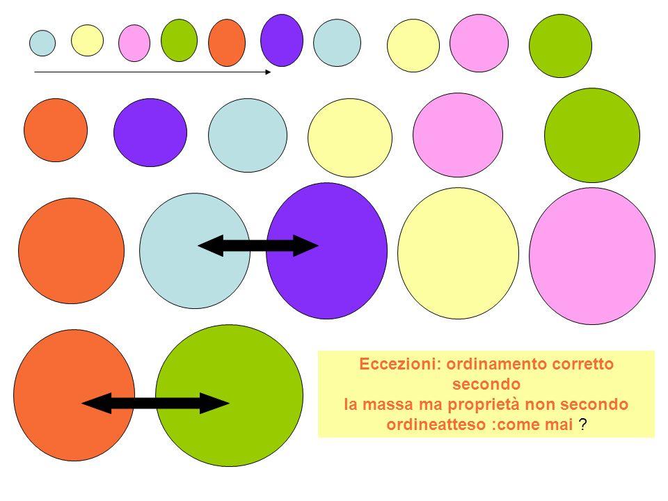 Eccezioni: ordinamento corretto secondo la massa ma proprietà non secondo ordineatteso :come mai ?