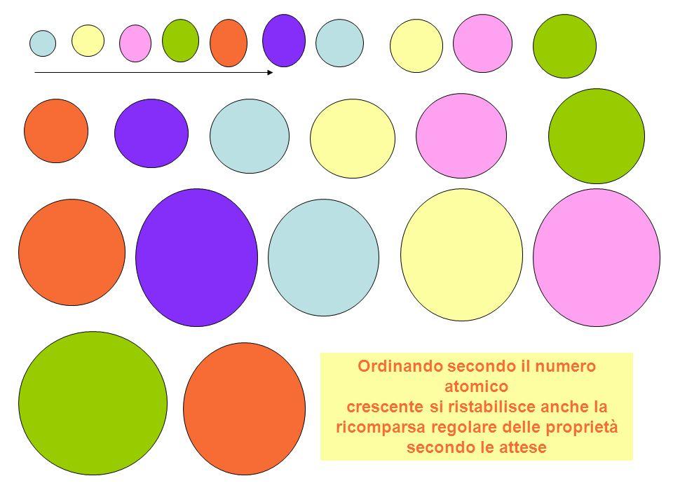 Ordinando gli elementi chimici in funzione della loro massa atomica si osservava una certa ripetizione di proprietà simili lungo tutta la sequenza, con alcune eccezioni : che scompaiono se si ordinano secondo numero atomico
