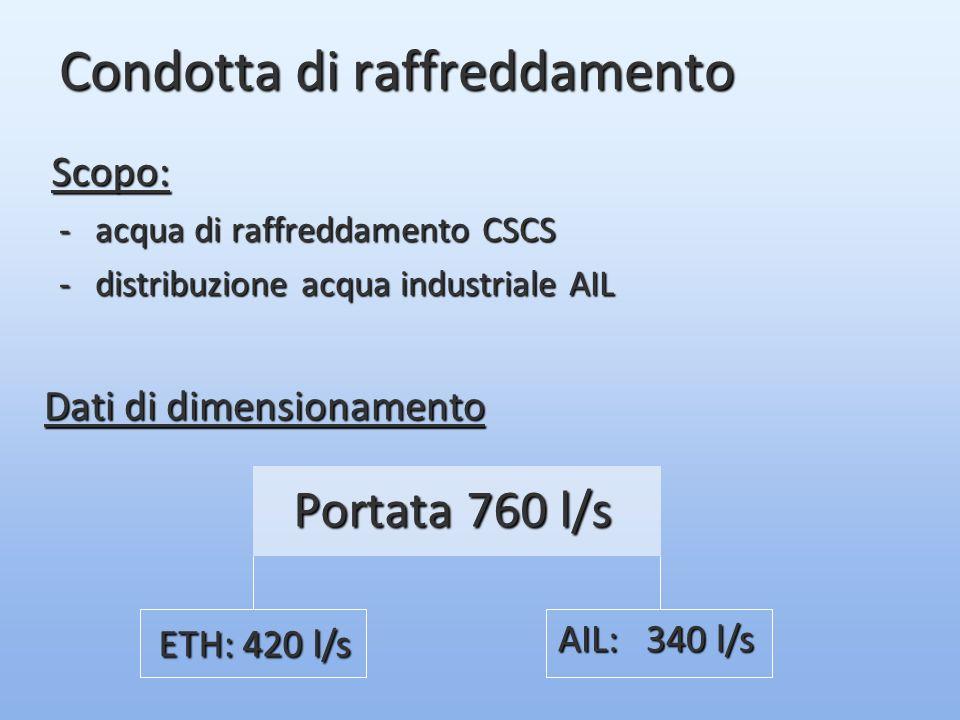Condotta di raffreddamento -acqua di raffreddamento CSCS -distribuzione acqua industriale AIL Dati di dimensionamento Portata 760 l/s ETH: 420 l/s AIL: 340 l/s Scopo: