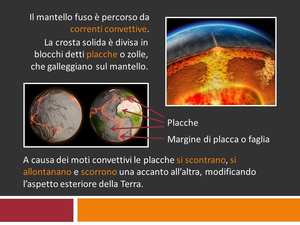Lungo i margini da cui due placche si allontanano, fuoriesce magma (roccia fusa) dal mantello, formando catene vulcaniche.