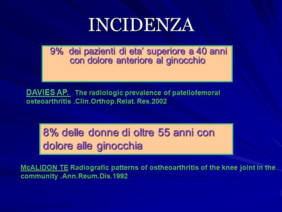 INCIDENZA 9% dei pazienti di eta' superiore a 40 anni con dolore anteriore al ginocchio 9% dei pazienti di eta' superiore a 40 anni con dolore anterio