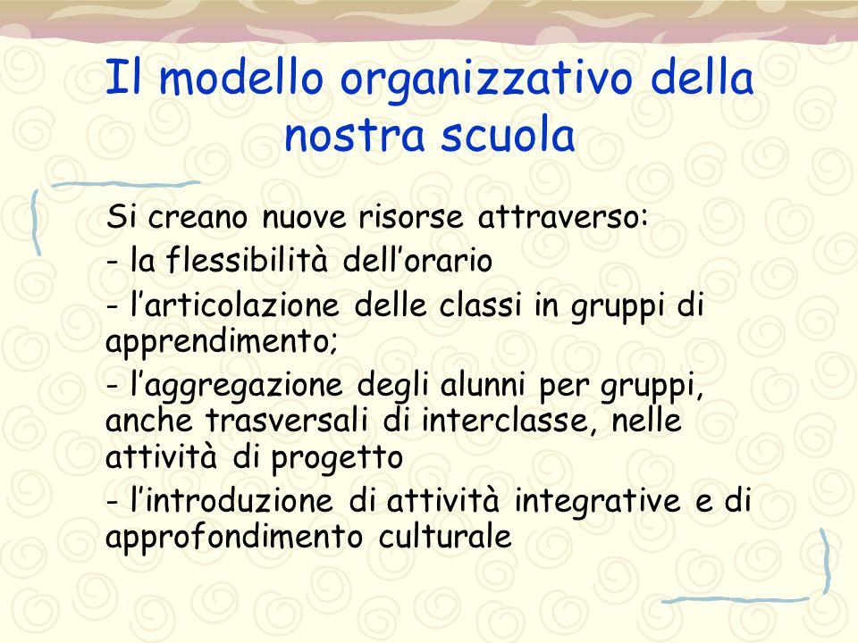 Il modello organizzativo della nostra scuola Si creano nuove risorse attraverso: - la flessibilità dell'orario - l'articolazione delle classi in grupp