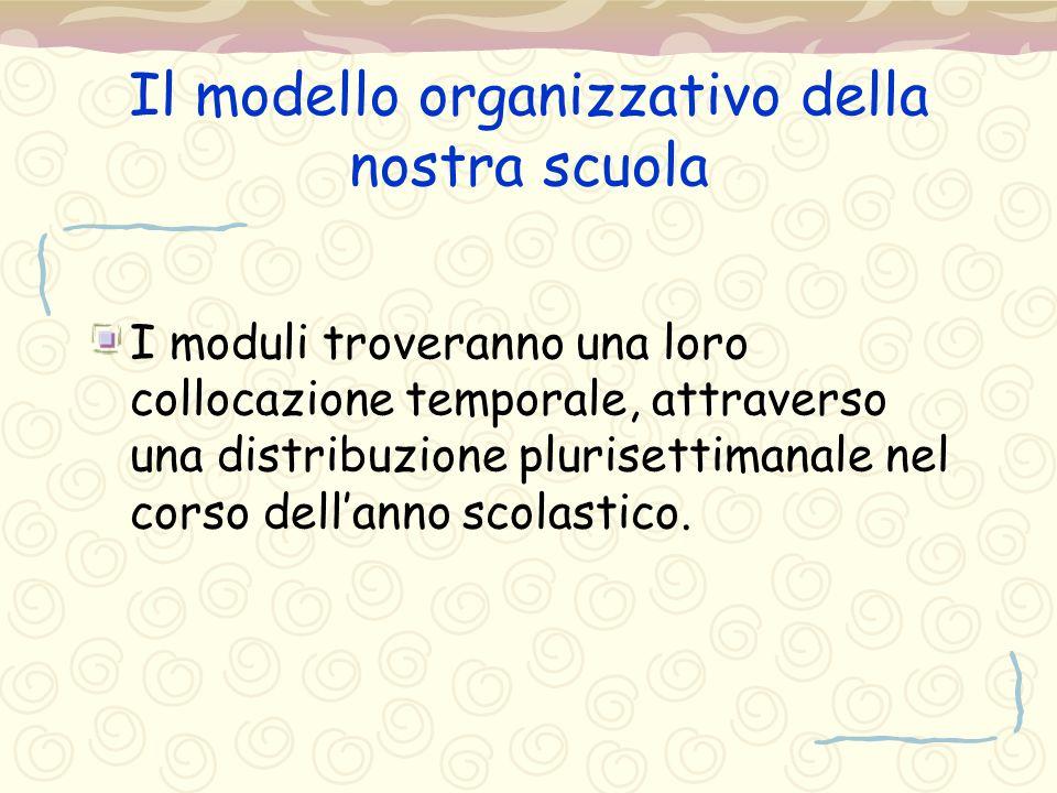 Il modello organizzativo della nostra scuola I moduli troveranno una loro collocazione temporale, attraverso una distribuzione plurisettimanale nel co