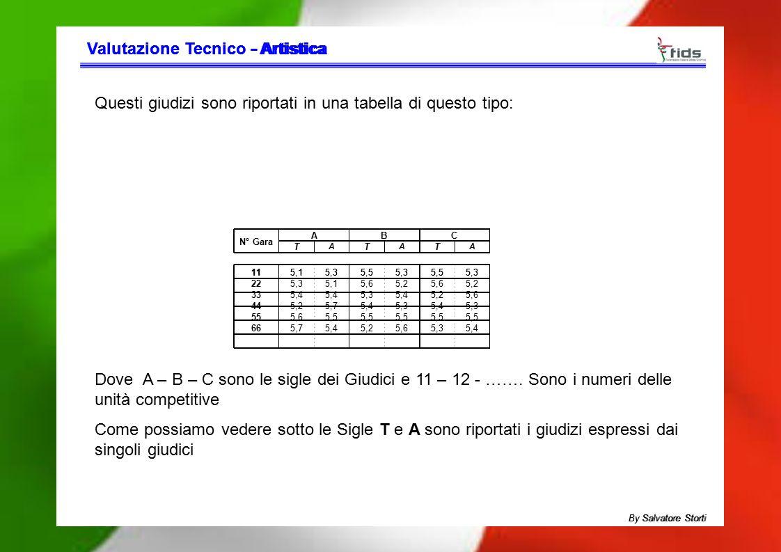 Valutazione TecnicoValutazione Tecnico - Artistica- Artistica Questi giudizi sono riportati in una tabella di questo tipo: N° Gara ABC T A T A T A 115
