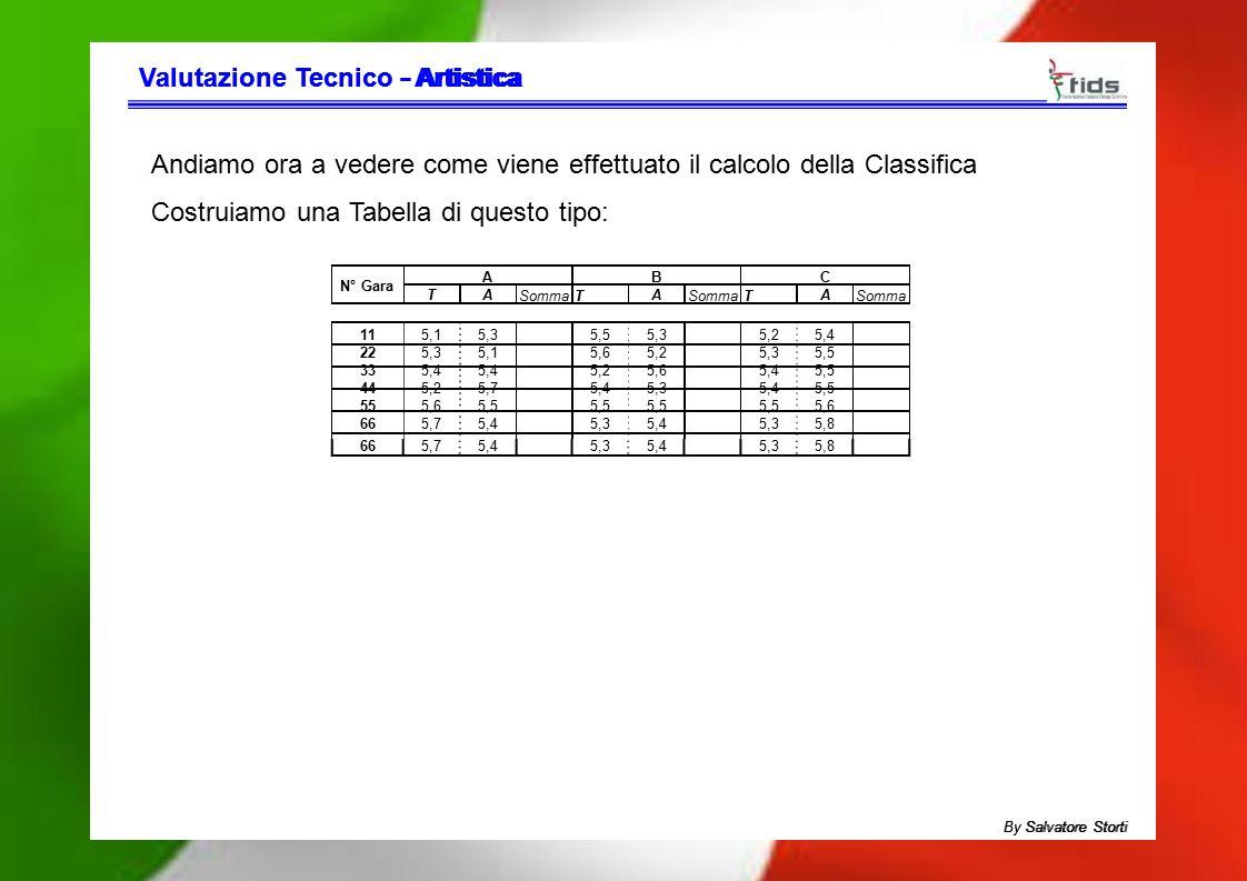 Valutazione TecnicoValutazione Tecnico - Artistica- Artistica Andiamo ora a vedere come viene effettuato il calcolo della Classifica Costruiamo una Ta