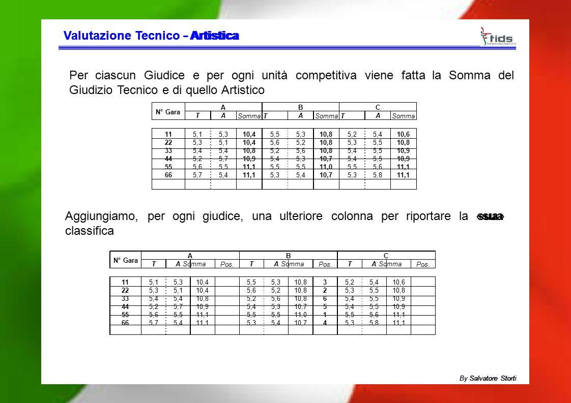 Valutazione TecnicoValutazione Tecnico - Artistica- Artistica Per ciascun Giudice e per ogni unità competitiva viene fatta la Somma del Giudizio Tecni