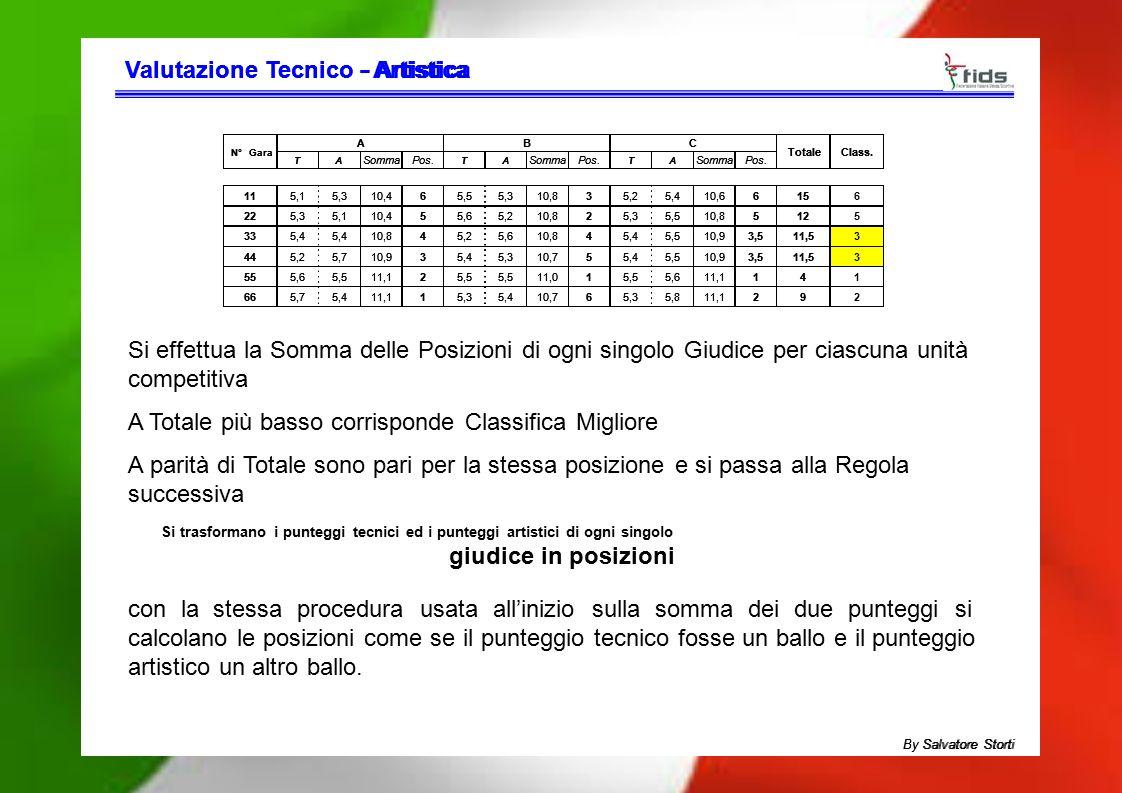 Valutazione TecnicoValutazione Tecnico - Artistica- Artistica Si effettua la Somma delle Posizioni di ogni singolo Giudice per ciascuna unità competit