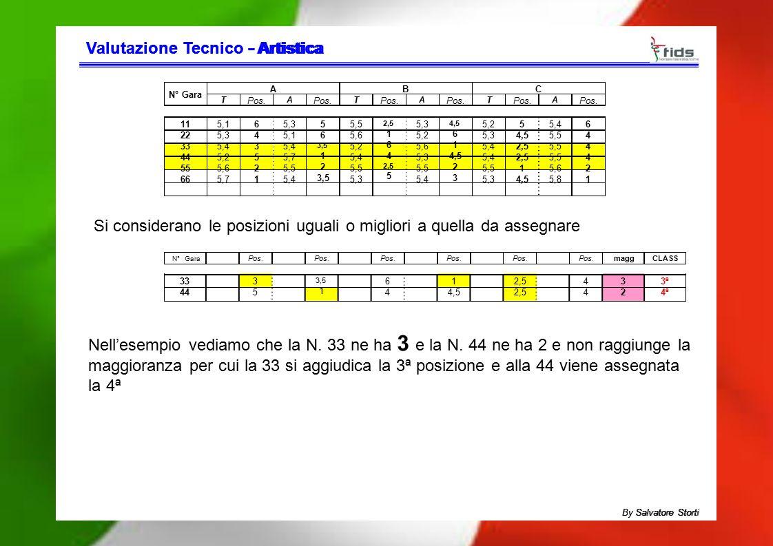 Valutazione TecnicoValutazione Tecnico - Artistica- Artistica N° Gara ABC T Pos. A T A T A 11 22 33 44 55 66 5,1 5,3 5,4 5,2 5,6 5,7 643521643521 5,3