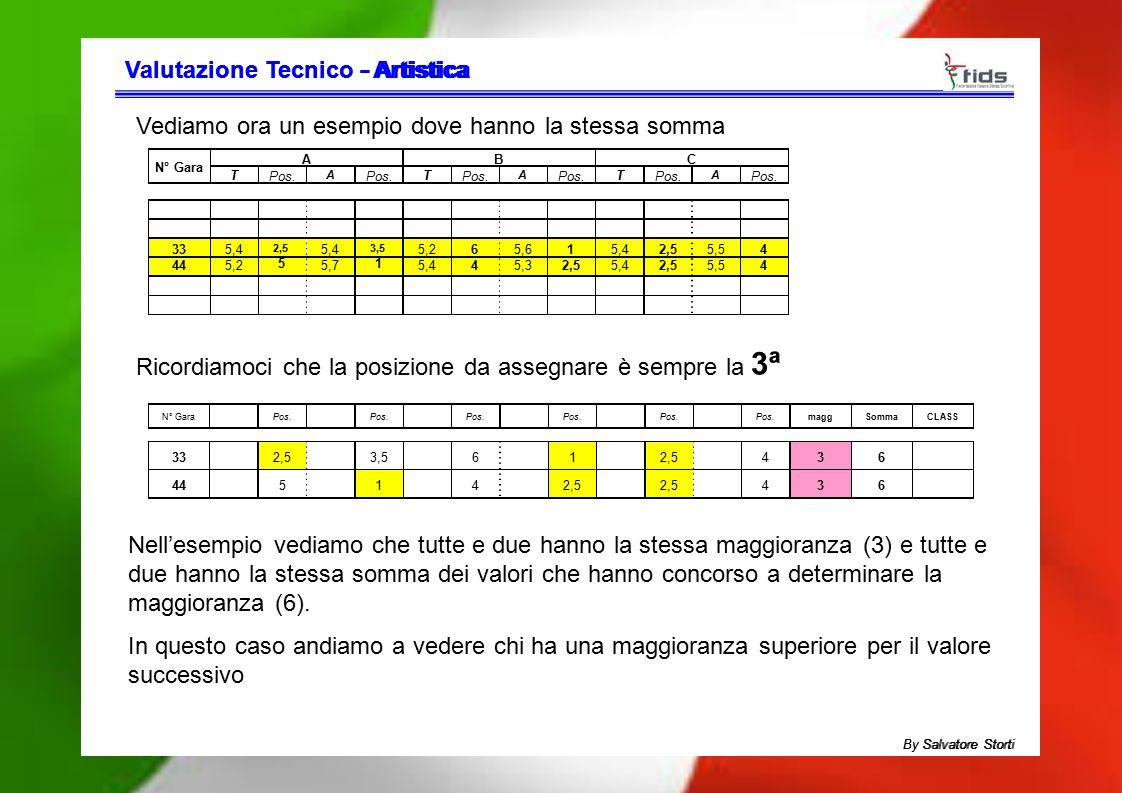 Valutazione TecnicoValutazione Tecnico - Artistica- Artistica Ricordiamoci che la posizione da assegnare è sempre la 3ª Vediamo ora un esempio dove ha