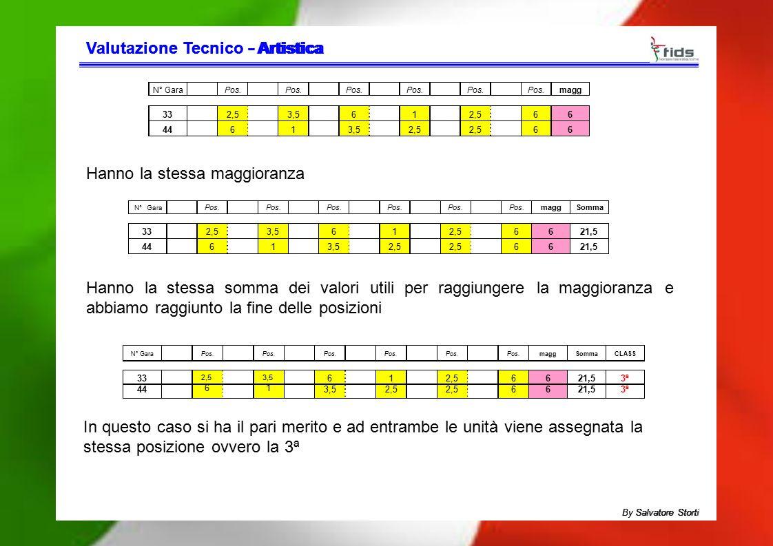 Valutazione TecnicoValutazione Tecnico - Artistica- Artistica N° GaraPos. magg 332,53,5612,566 44613,52,5 66 N° Gara Pos. maggSomma 332,53,5612,56621,