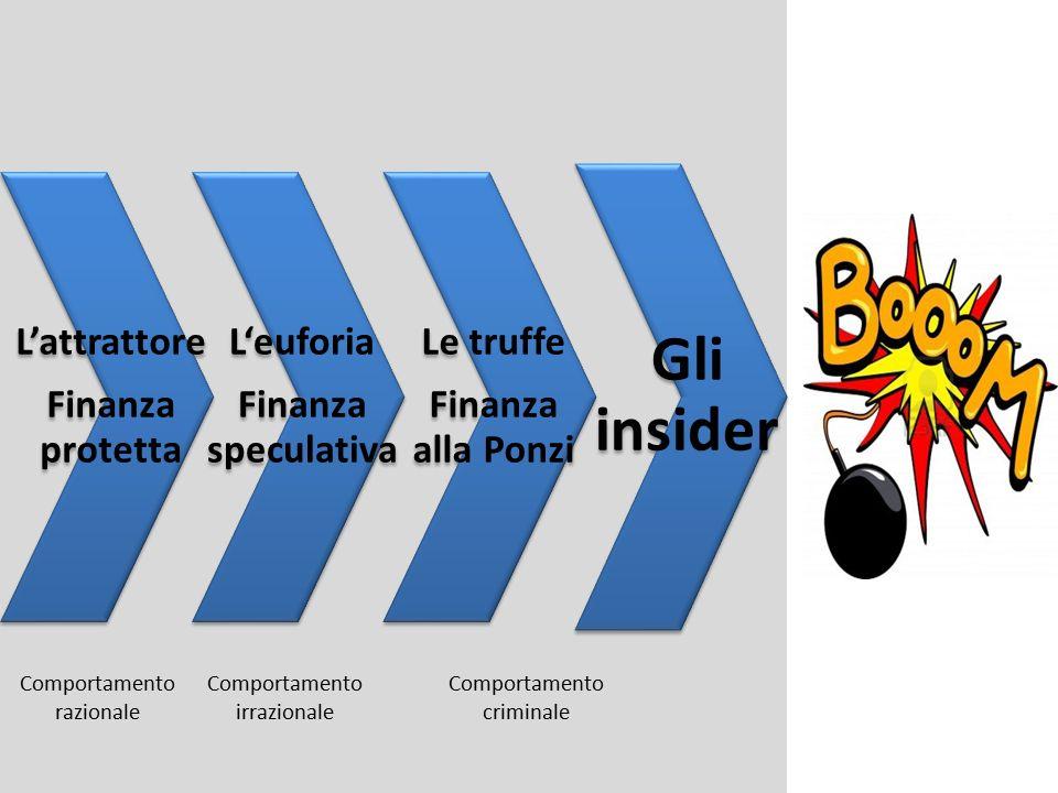L'attrattore Finanza protetta L'euforia Finanza speculativa Le truffe Finanza alla Ponzi Gli insider Comportamento razionale Comportamento irrazionale Comportamento criminale