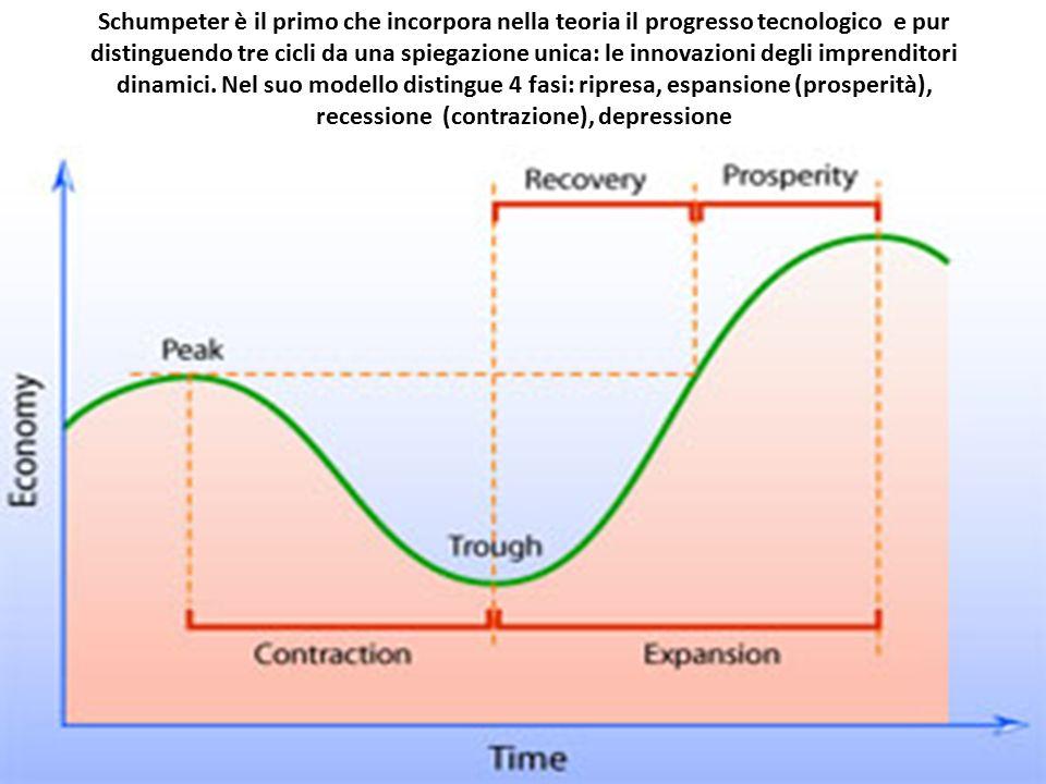 Schumpeter è il primo che incorpora nella teoria il progresso tecnologico e pur distinguendo tre cicli da una spiegazione unica: le innovazioni degli imprenditori dinamici.