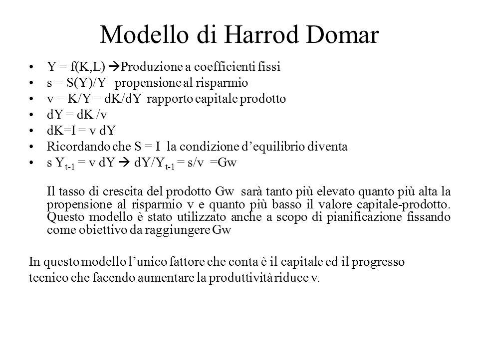 Modello neoclassico di Solow Il modello si basa su una funzione di produzione neoclassica standard, Y/L = F(K/L), che si può riscrivere come y = f(k), che è la curva arancione sul grafico.