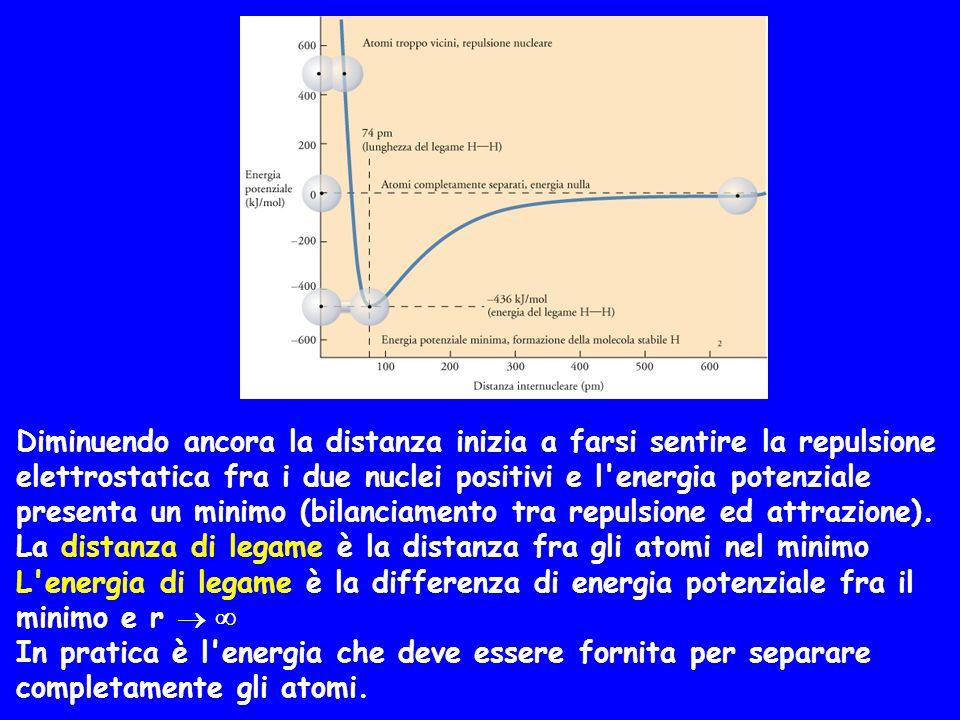 Diminuendo ancora la distanza inizia a farsi sentire la repulsione elettrostatica fra i due nuclei positivi e l'energia potenziale presenta un minimo