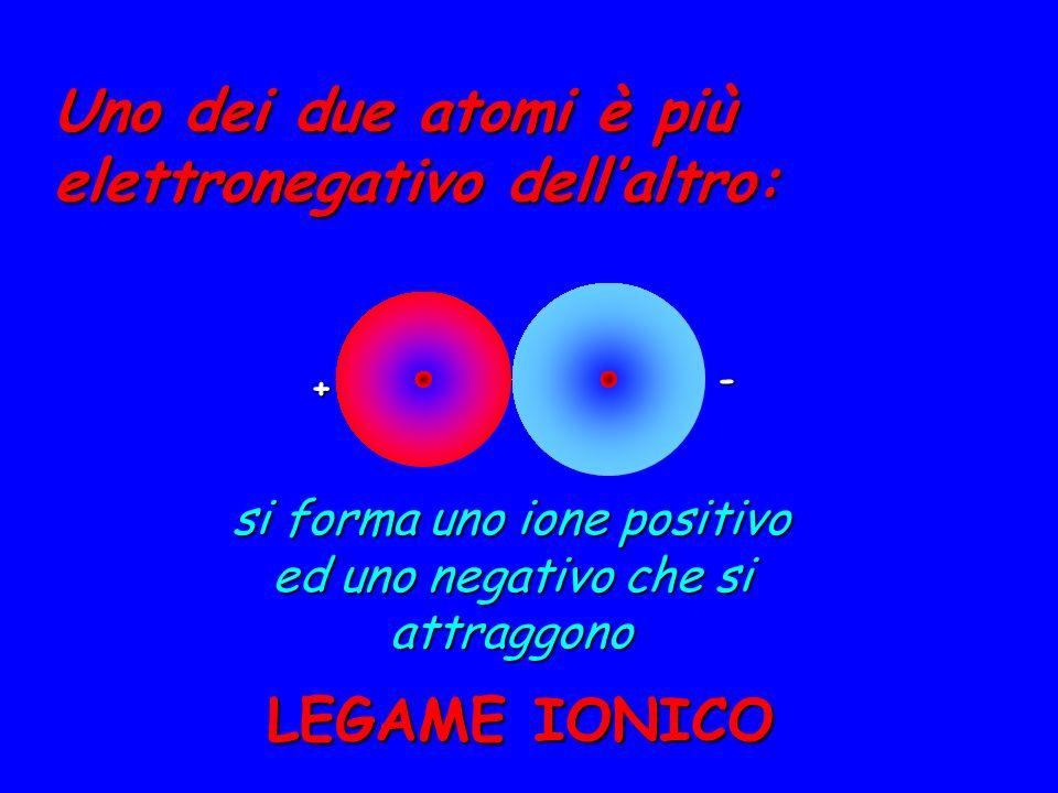 Uno dei due atomi è più elettronegativo dell'altro: + - si forma uno ione positivo ed uno negativo che si attraggono LEGAME IONICO
