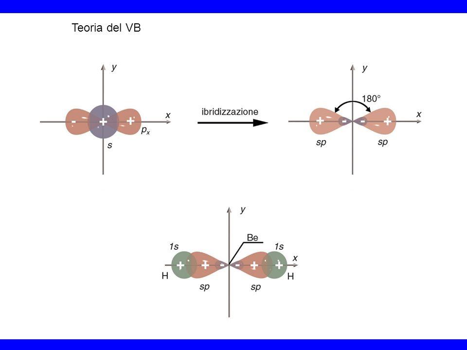 Teoria del VB