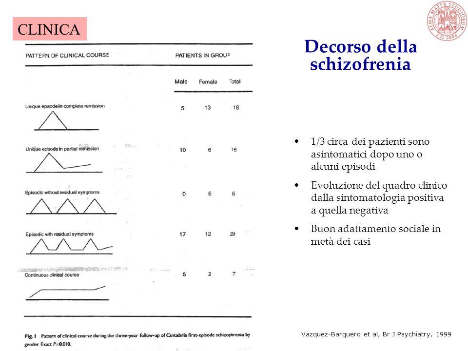 Decorso della schizofrenia 1/3 circa dei pazienti sono asintomatici dopo uno o alcuni episodi Evoluzione del quadro clinico dalla sintomatologia positiva a quella negativa Buon adattamento sociale in metà dei casi Vazquez-Barquero et al, Br J Psychiatry, 1999 CLINICA