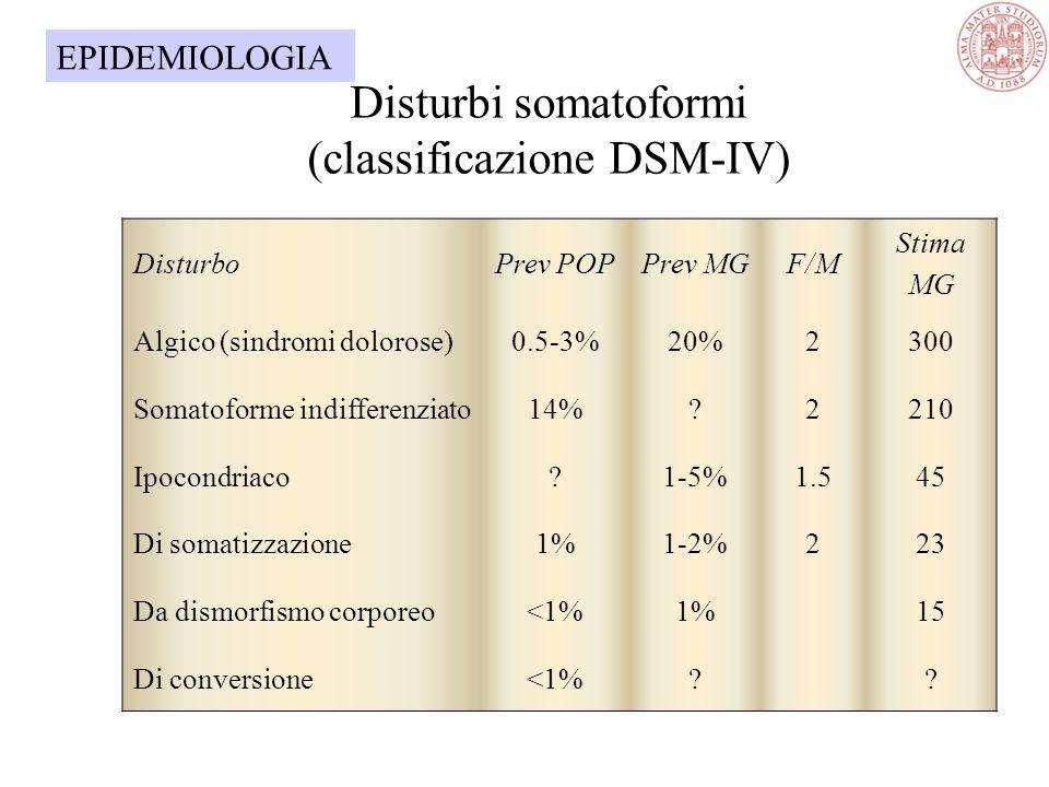 Disturbi somatoformi (classificazione DSM-IV) DisturboPrev POPPrev MGF/M Stima MG Algico (sindromi dolorose)0.5-3%20%2300 Somatoforme indifferenziato14%?2210 Ipocondriaco?1-5%1.545 Di somatizzazione1%1-2%223 Da dismorfismo corporeo<1%1%15 Di conversione<1%?.