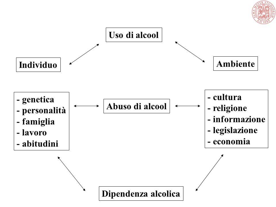 Uso di alcool Abuso di alcool Dipendenza alcolica Individuo - genetica - personalità - famiglia - lavoro - abitudini Ambiente - cultura - religione - informazione - legislazione - economia