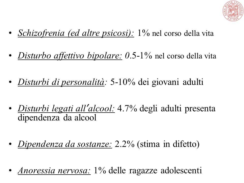 Schizofrenia (ed altre psicosi): 1% nel corso della vita Disturbo affettivo bipolare: 0.5-1% nel corso della vita Disturbi di personalità: 5-10% dei giovani adulti Disturbi legati all ' alcool: 4.7% degli adulti presenta dipendenza da alcool Dipendenza da sostanze: 2.2% (stima in difetto) Anoressia nervosa: 1% delle ragazze adolescenti