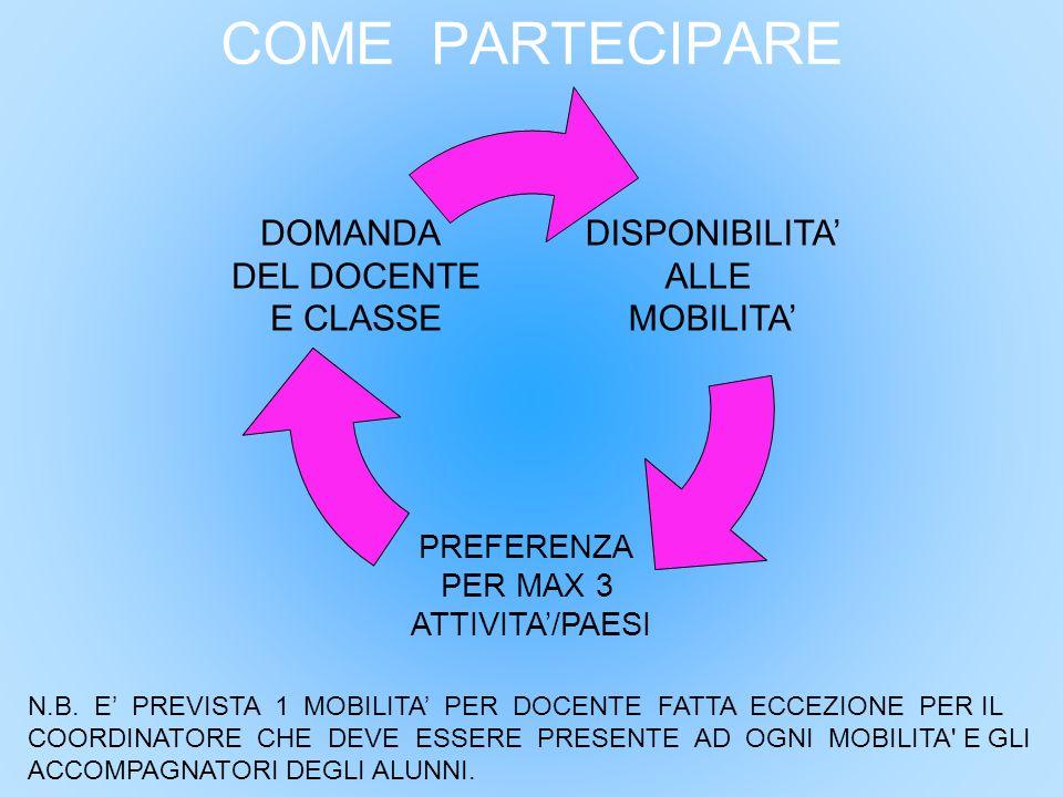 COME PARTECIPARE DISPONIBILITA' ALLE MOBILITA' PREFERENZA PER MAX 3 ATTIVITA'/PAESI DOMANDA DEL DOCENTE E CLASSE N.B. E' PREVISTA 1 MOBILITA' PER DOCE
