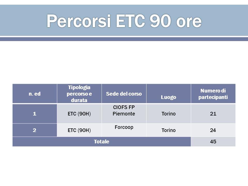 n. ed Tipologia percorso e durata Sede del corso Luogo Numero di partecipanti 1ETC (90H) CIOFS FP PiemonteTorino21 2ETC (90H) Forcoop Torino24 Totale4