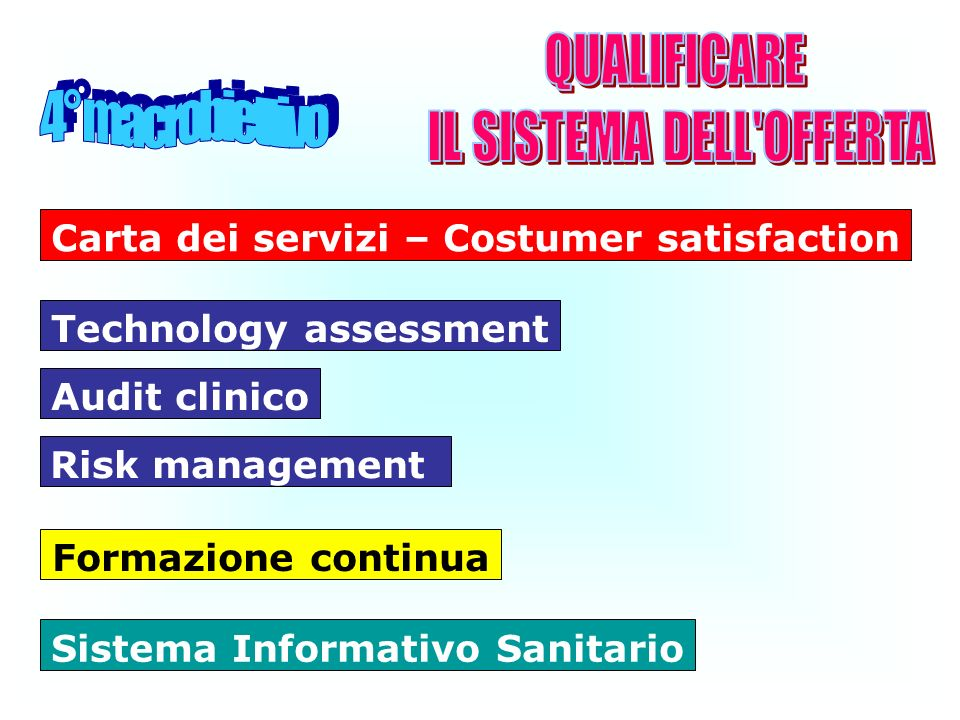 Formazione continua Audit clinico Technology assessment Risk management Carta dei servizi – Costumer satisfaction Sistema Informativo Sanitario