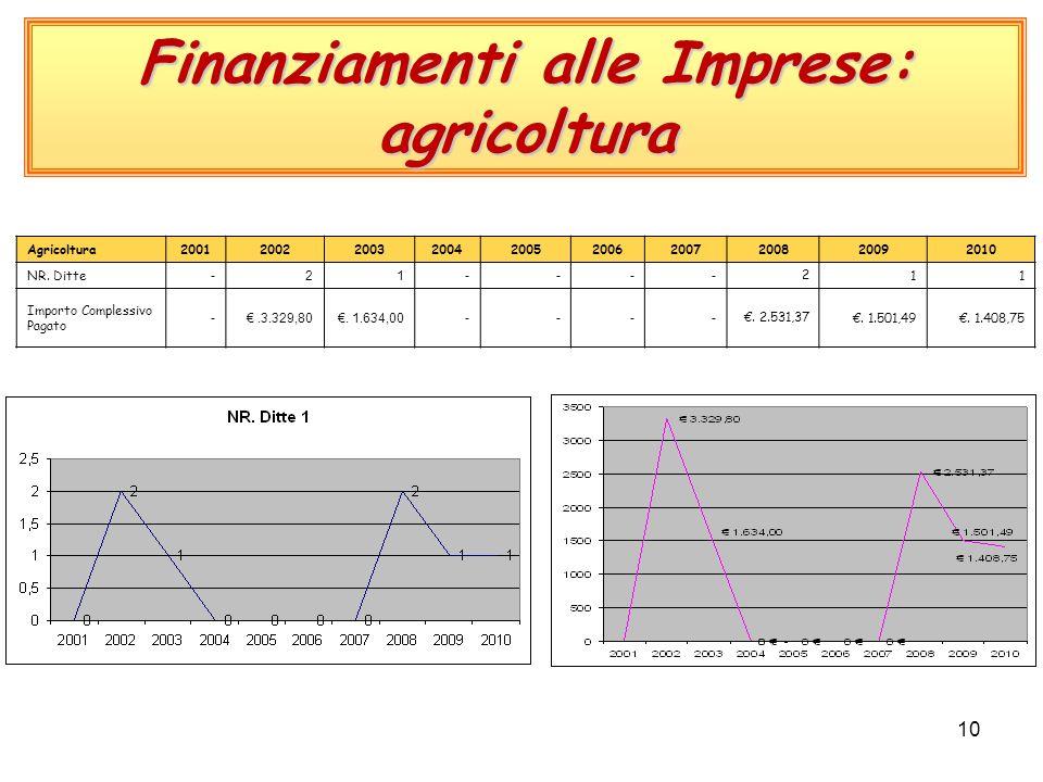 10 Finanziamenti alle Imprese: agricoltura Agricoltura2001200220032004200520062007200820092010 NR.