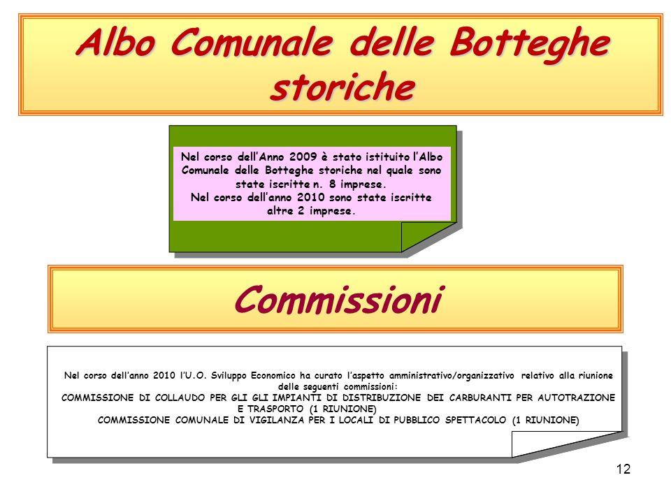 12 Albo Comunale delle Botteghe storiche Nel corso dell'Anno 2009 è stato istituito l'Albo Comunale delle Botteghe storiche nel quale sono state iscritte n.