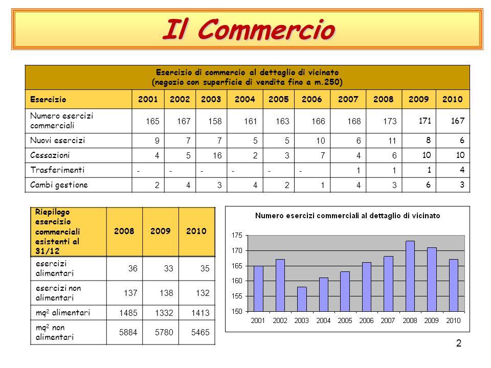 2 Il Commercio Esercizio di commercio al dettaglio di vicinato (negozio con superficie di vendita fino a m.250) Esercizio2001200220032004200520062007200820092010 Numero esercizi commerciali 165167158161163166168173 171167 Nuovi esercizi 9775510611 86 Cessazioni 451623746 10 Trasferimenti ------11 14 Cambi gestione 24342143 63 Riepilogo esercizio commerciali esistenti al 31/12 200820092010 esercizi alimentari 363335 esercizi non alimentari 137138132 mq 2 alimentari 148513321413 mq 2 non alimentari 588457805465