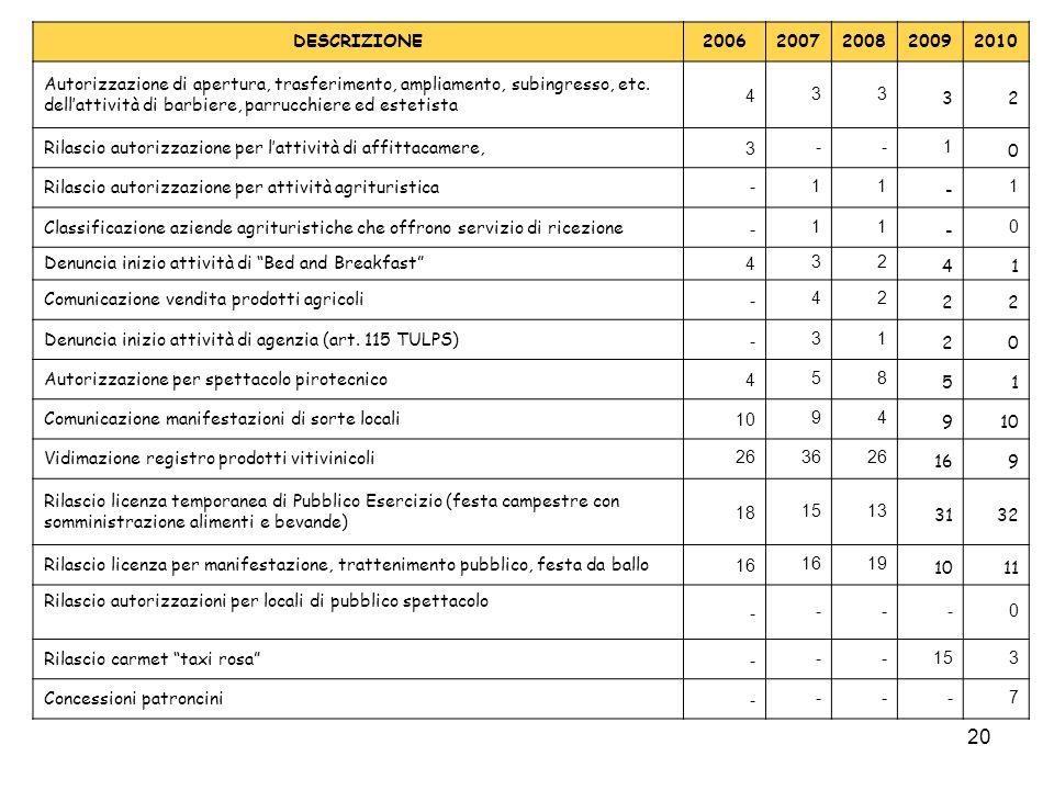 20 DESCRIZIONE20062007200820092010 Autorizzazione di apertura, trasferimento, ampliamento, subingresso, etc.