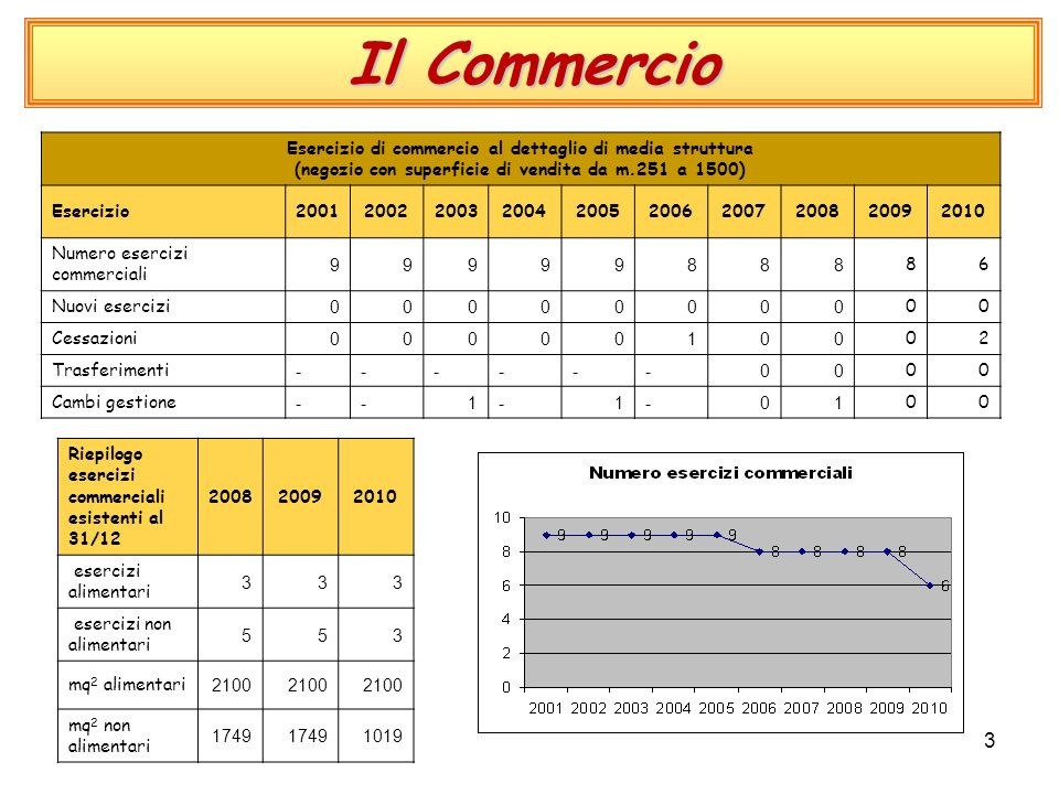 3 Il Commercio Esercizio di commercio al dettaglio di media struttura (negozio con superficie di vendita da m.251 a 1500) Esercizio2001200220032004200520062007200820092010 Numero esercizi commerciali 99999888 86 Nuovi esercizi 00000000 00 Cessazioni 00000100 02 Trasferimenti ------00 00 Cambi gestione --1-1-01 00 Riepilogo esercizi commerciali esistenti al 31/12 200820092010 esercizi alimentari 333 esercizi non alimentari 553 mq 2 alimentari 2100 mq 2 non alimentari 1749 1019